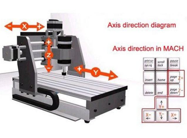 ซื้อมินิซีเอ็นซี,ซื้อmini cnc,ซื้อmini cnc machine,ผลิตเครื่องซีเอ็นซี,ผลิตมินิซีเอ็นซี,ผลิต mini cnc,ผลิตเครื่อง cnc