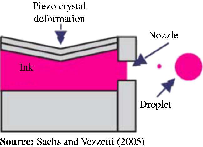 ระบบ piezo printhead, เครื่องพิมพ์นิยมที่สุด