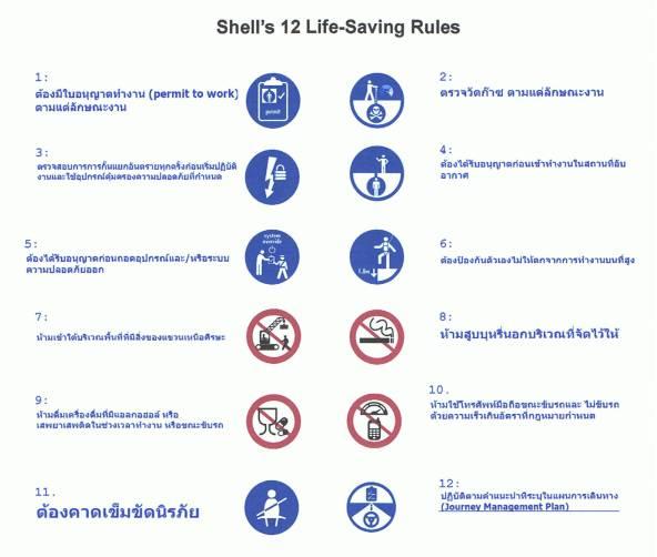 กฎรักษ์ชีิวา 12 ประการ (Shell's 12 Life-Saving Rule)