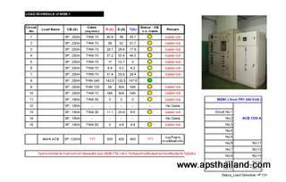 ตรวจสอบความปลอดภัยระบบไฟฟ้า โดยวัดค่ากระแสไฟฟ้าแต่ละเฟส