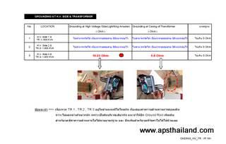 ตรวจสอบความปลอดภัยระบบไฟฟ้า โดยเครื่องมือวัดค่าความต้านทานหลักดิน