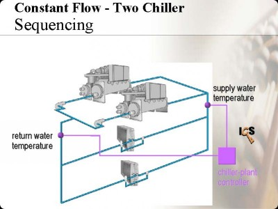 Constant Flow - Two Chiller Sequecing