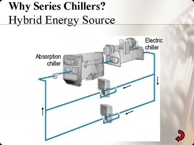 Why Series Chiller? - Hybrid Energy Source