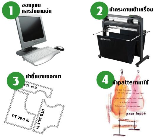 เครื่องตัดสติกเกอร์ Graphtec FC8000-160,เครื่องตัดสติ๊กเกอร์,ตัดสติ๊กเกอร์,เครื่องสติกเกอร์,สติกเกอร์,FC8000-160,สติ๊กเกอร์,สะติกเกอร์