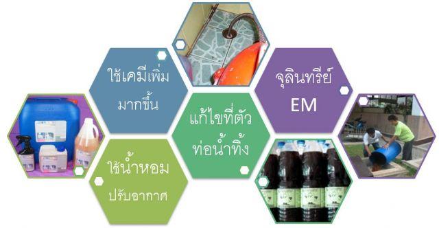 ใช้น้ำยาทำความสะอาดเพิ่มขึ้น | ใช้น้ำยาเคมีเพิ่มขึ้น | ใช้สเปรย์น้ำหอมขจัดกลิ่น | ติดตั้งอุปกรณ์ฆ่าเชื้อโรค (เทียม) | ติดตั้งอุปกรณ์ดับกลิ่นหัวน้ำหอม | หาผง E.M ขจัดกลิ่น | หาน้ำ E.M ขจัดกลิ่น | ใช้งูเหล็กทะลวงท่อ | ตัด/ต่อท่อน้ำใหม่ บริเวณอุดตัน | ใช้น้ำร้อน โซดาไฟ กำจัดไขมัน