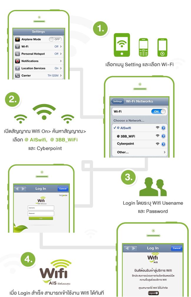 วิธีเข้าใช้งาน Wifi