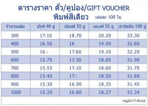 คูปอง-ตั้ว-บัตร-giftvoucher