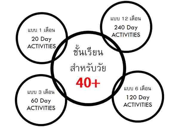 ชั้นเรียนสำหรับวัย 40+ แบบ 1 เดือน 20 Day ACTIVITIES แบบ 12 เดือน240 Day ACTIVITIES แบบ 3 เดือน 60 Day ACTIVITIES แบบ 6 เดือน120 Day ACTIVITIES