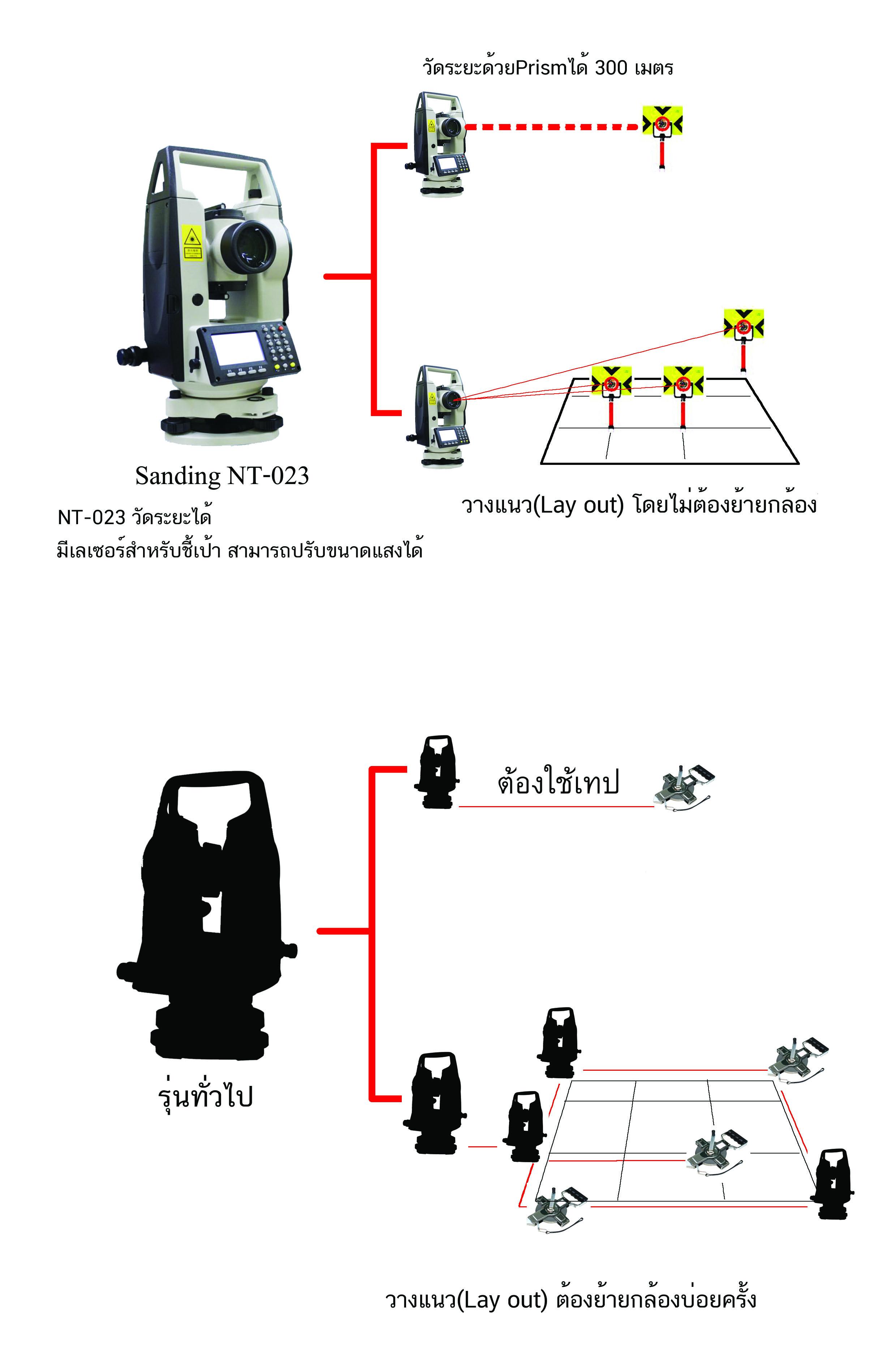 กล้องวัดมุม SANDING รุ่น NT-023