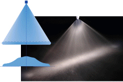 Spray Nozzles Pattern
