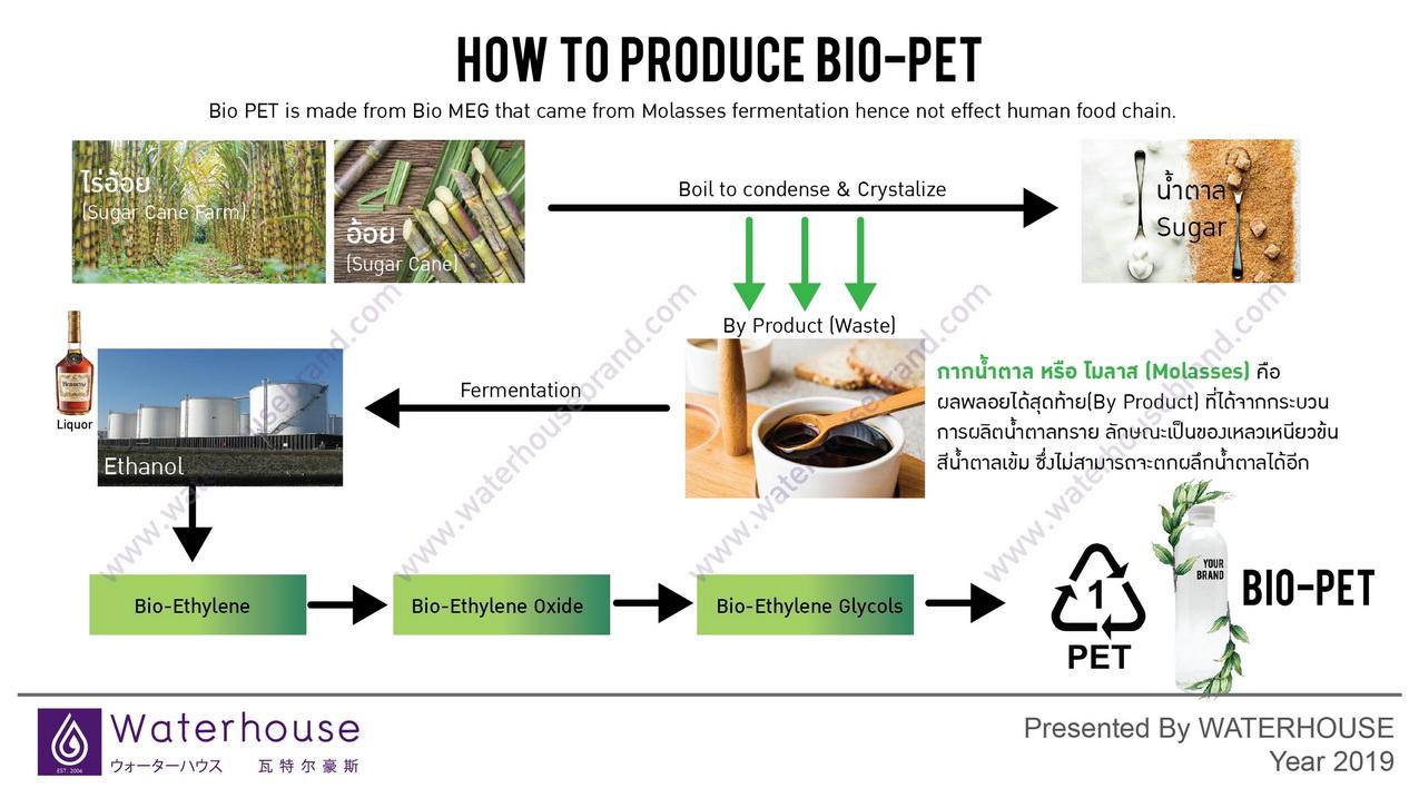 waterhouse ขวดไบโอเพ็ท bio-pet